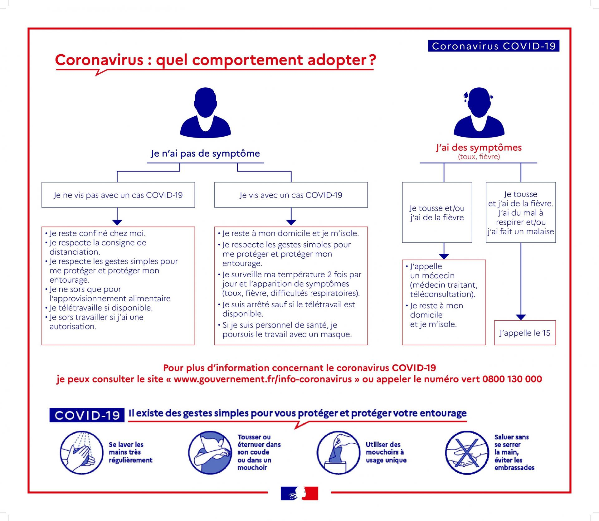 COVID-19 : quel comportement adopter ?